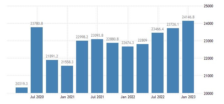 united states proprietors nonfarm income in missouri mil of $ q saar fed data