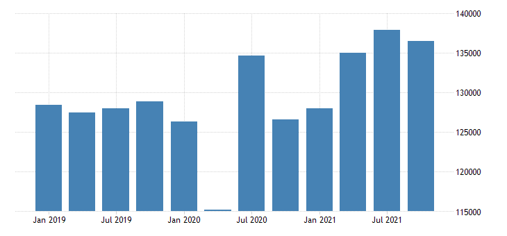 united states proprietors nonfarm income in new york fed data