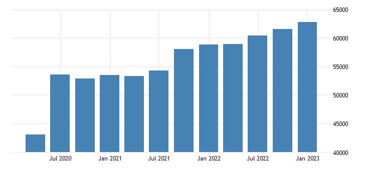 united states proprietors nonfarm income in tennessee mil of $ q saar fed data