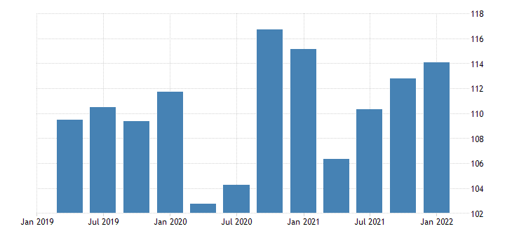 united states quantity index for exports of goods industrial supplies and materials nondurable goods nondurable goods excluding petroleum and products fed data
