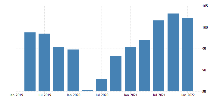 united states quantity index for imports of goods industrial supplies and materials fed data
