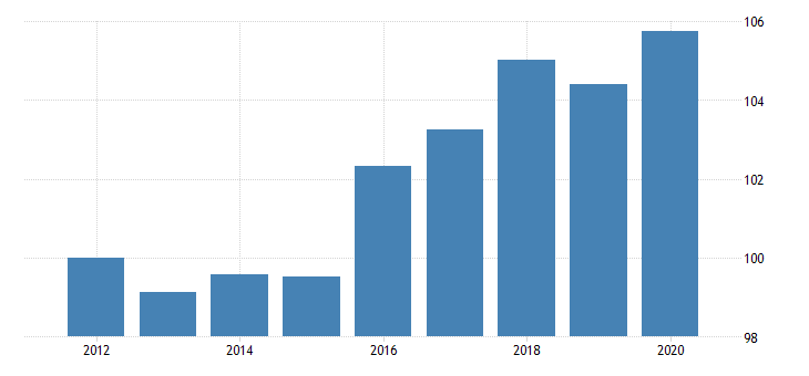united states quantity indexes for real gross domestic product by industry government for district of columbia fed data