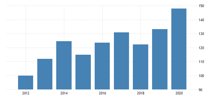 united states quantity indexes for real gross domestic product by industry private industries agriculture forestry fishing and hunting for new york fed data