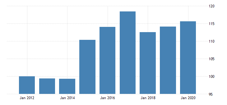 united states quantity indexes for real gross domestic product by industry private industries agriculture forestry fishing and hunting forestry fishing and related activities for hawaii fed data