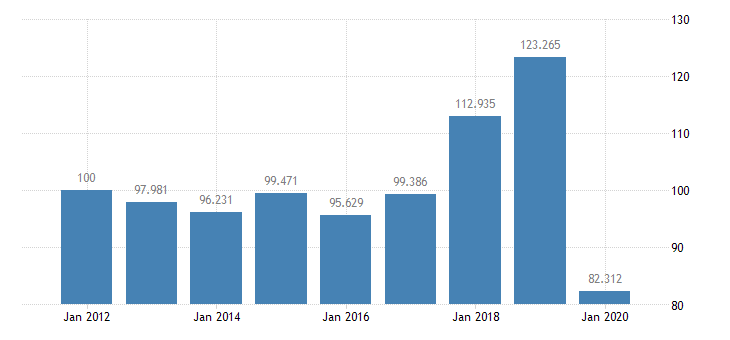 united states quantity indexes for real gross domestic product by industry private industries arts entertainment recreation accommodation and food services accommodation and food services accommodation for arkansas fed data
