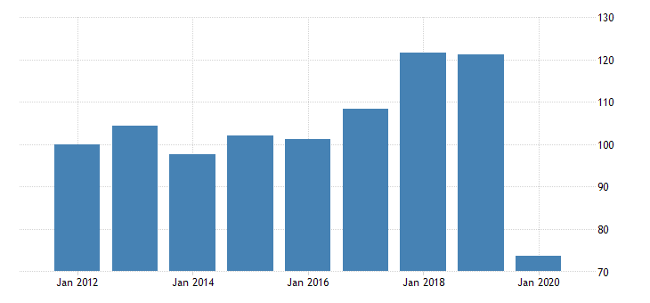 united states quantity indexes for real gross domestic product by industry private industries arts entertainment recreation accommodation and food services accommodation and food services accommodation for hawaii fed data