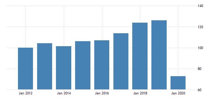 united states quantity indexes for real gross domestic product by industry private industries arts entertainment recreation accommodation and food services accommodation and food services for hawaii fed data