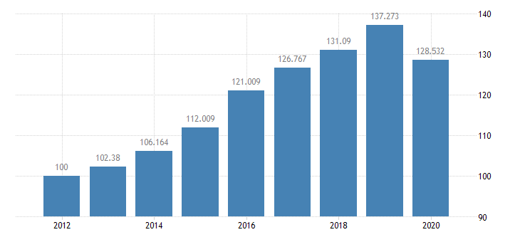 united states quantity indexes for real gross domestic product by industry private industries educational services health care and social assistance health care and social assistance ambulatory health care services for arkansas fed data