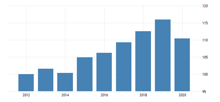 united states quantity indexes for real gross domestic product by industry private industries educational services health care and social assistance health care and social assistance for missouri fed data