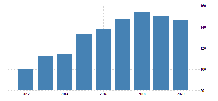 united states quantity indexes for real gross domestic product by industry private industries information broadcasting and telecommunications for hawaii fed data