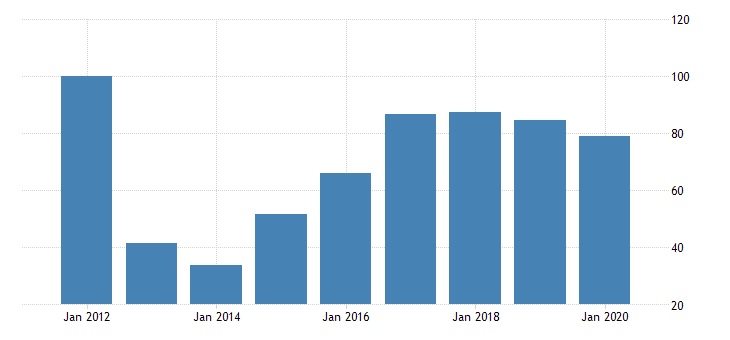 united states quantity indexes for real gross domestic product by industry private industries manufacturing durable goods manufacturing electrical equipment appliance and components manufacturing for hawaii fed data