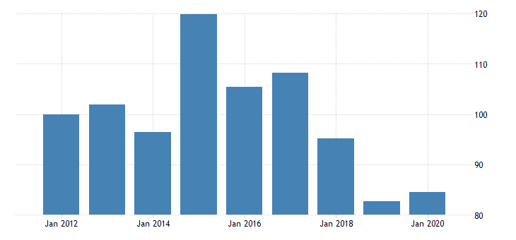 united states quantity indexes for real gross domestic product by industry private industries manufacturing durable goods manufacturing electrical equipment appliance and components manufacturing for tennessee fed data