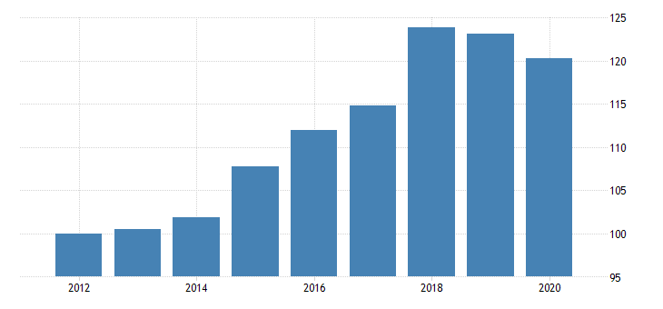 united states quantity indexes for real gross domestic product by industry private industries manufacturing durable goods manufacturing for oregon fed data