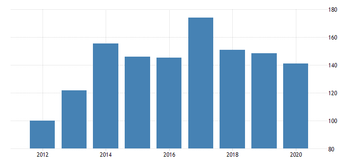 united states quantity indexes for real gross domestic product by industry private industries manufacturing durable goods manufacturing furniture and related products manufacturing for arkansas fed data