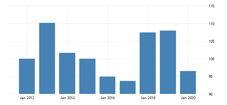 united states quantity indexes for real gross domestic product by industry private industries manufacturing durable goods manufacturing machinery manufacturing for indiana fed data