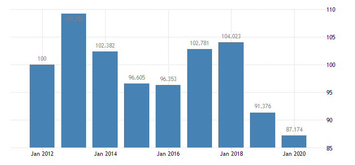 united states quantity indexes for real gross domestic product by industry private industries manufacturing durable goods manufacturing wood products manufacturing for arkansas fed data
