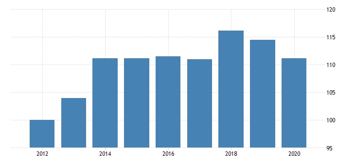 united states quantity indexes for real gross domestic product by industry private industries manufacturing for minnesota fed data