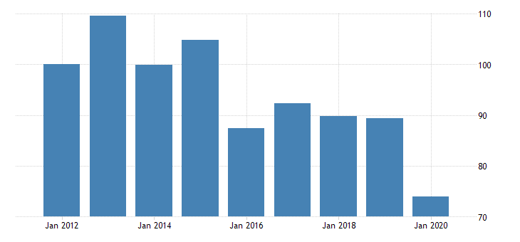 united states quantity indexes for real gross domestic product by industry private industries nondurable goods manufacturing apparel and leather and allied products manufacturing for hawaii fed data