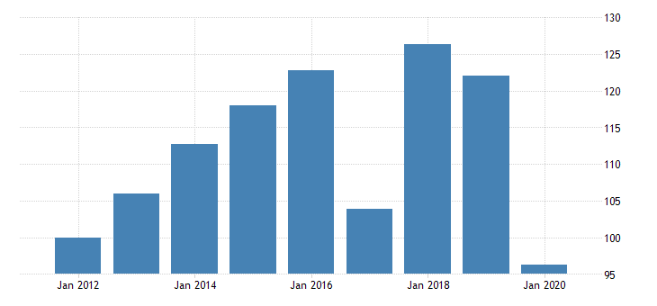 united states quantity indexes for real gross domestic product by industry private industries nondurable goods manufacturing food and beverage and tobacco products manufacturing for hawaii fed data