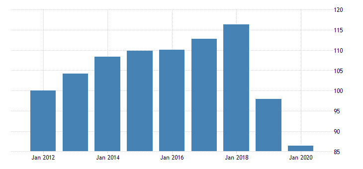 united states quantity indexes for real gross domestic product by industry private industries professional and business services administrative and waste management services administrative and support services for hawaii fed data