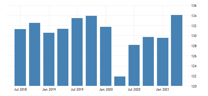 united states quantity indexes for real gross domestic product by industry private industries professional and business services professional scientific and technical services for kansas fed data