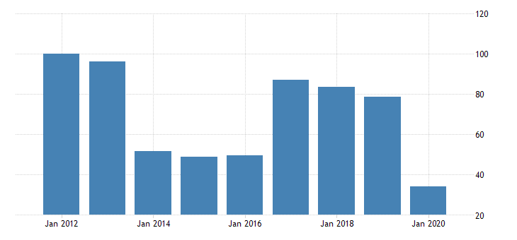 united states quantity indexes for real gross domestic product by industry private industries transportation and warehousing air transportation for arkansas fed data
