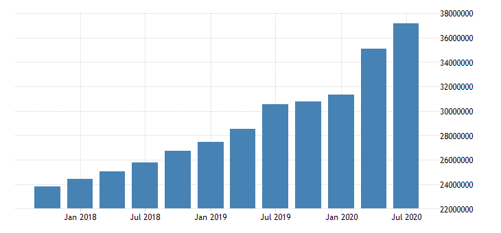 united states quarterly average of total assets for commercial banks in arizona fed data