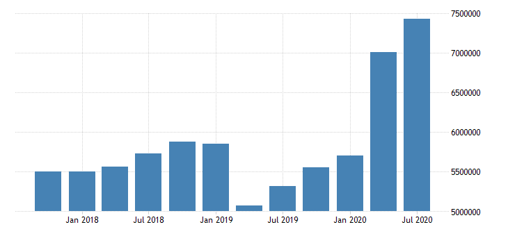 united states quarterly average of total assets for commercial banks in idaho fed data