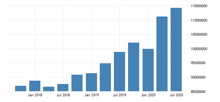 united states quarterly average of total assets for commercial banks in indiana fed data