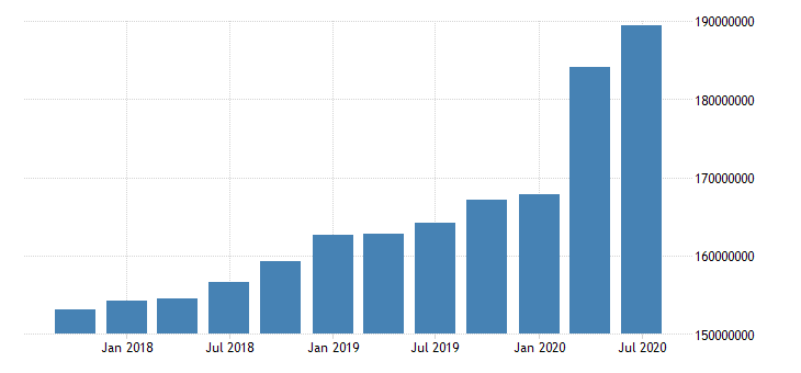 united states quarterly average of total assets for commercial banks in missouri fed data