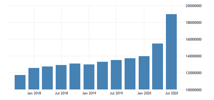 united states quarterly average of total assets for commercial banks in tennessee fed data