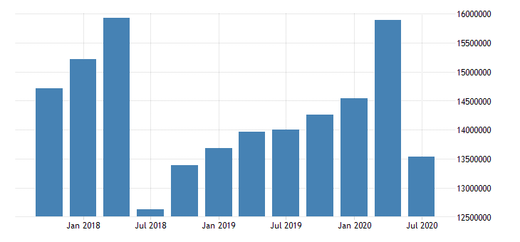 united states quarterly average of total loans for commercial banks with assets under dollar5b in nashville davidson murfreesboro franklin tn msa fed data