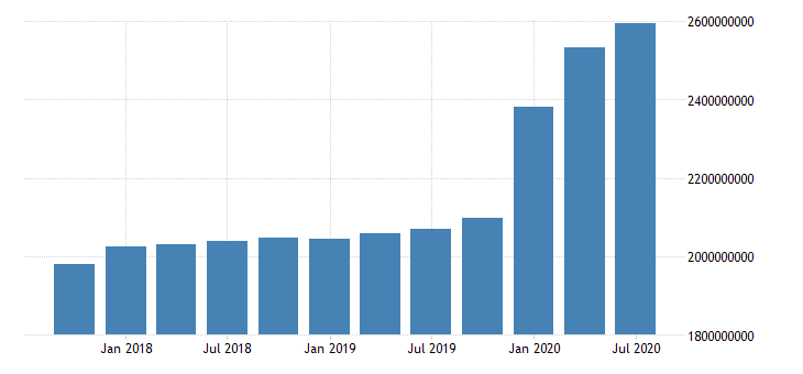 united states quarterly weighted average of total assets for commercial banks in north carolina fed data