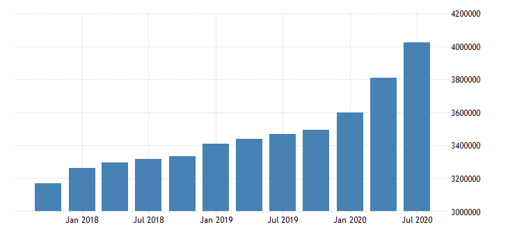 united states quarterly weighted average of total loans and leases net of unearned income for commercial banks in alaska fed data