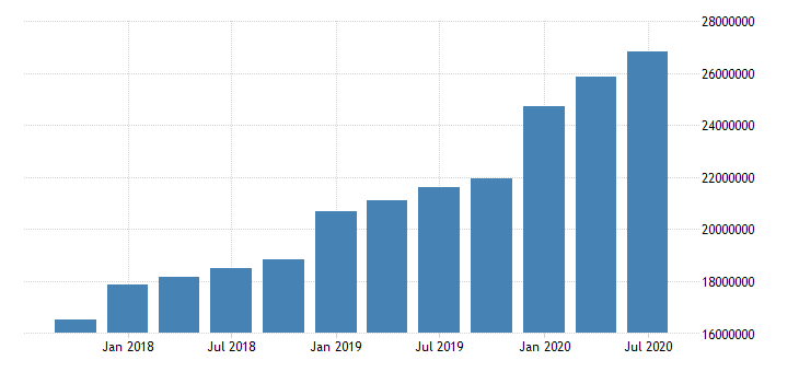united states quarterly weighted average of total loans and leases net of unearned income for commercial banks in arizona fed data