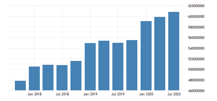 united states quarterly weighted average of total loans and leases net of unearned income for commercial banks in california fed data