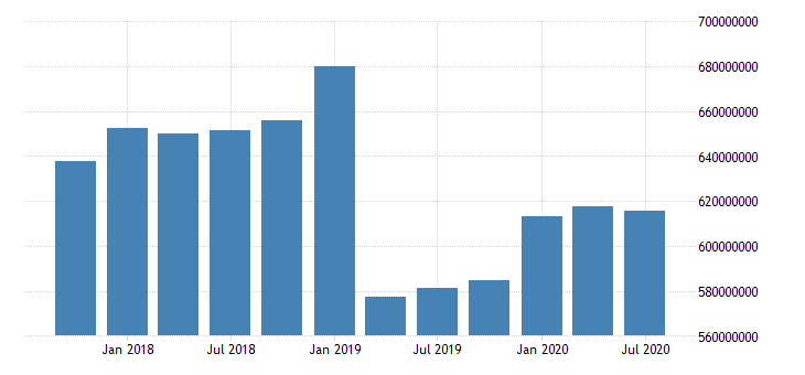 united states quarterly weighted average of total loans and leases net of unearned income for commercial banks in delaware fed data
