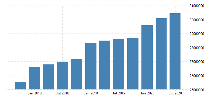 united states quarterly weighted average of total loans and leases net of unearned income for commercial banks in hawaii fed data