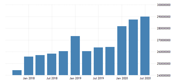 united states quarterly weighted average of total loans and leases net of unearned income for commercial banks in illinois fed data