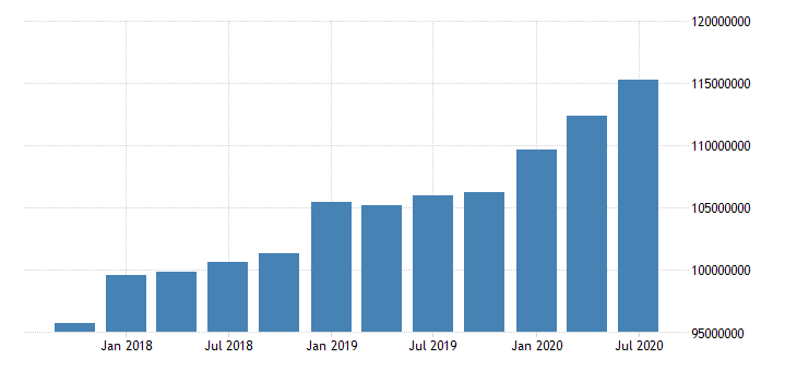 united states quarterly weighted average of total loans and leases net of unearned income for commercial banks in missouri fed data