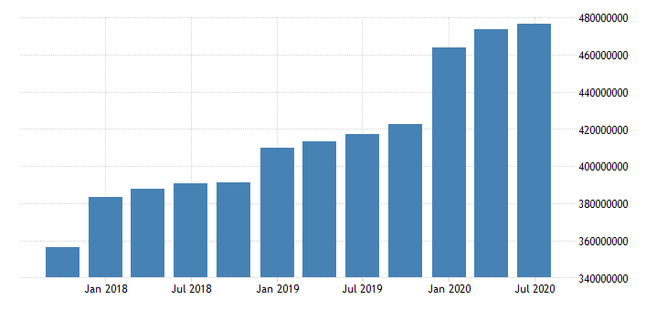 united states quarterly weighted average of total loans and leases net of unearned income for commercial banks in new york fed data