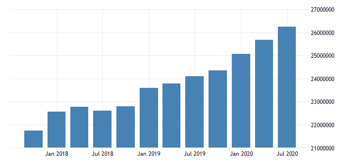 united states quarterly weighted average of total loans and leases net of unearned income for commercial banks in oregon fed data