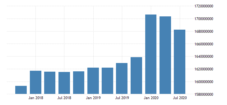united states quarterly weighted average of total loans and leases net of unearned income for commercial banks in south dakota fed data