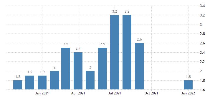 united states quits construction rate m nsa fed data