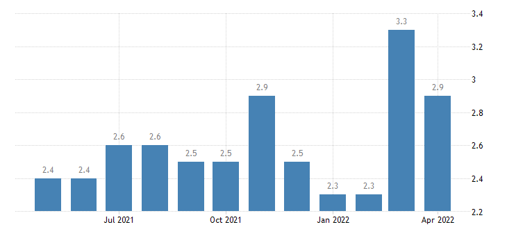 united states quits construction rate m sa fed data