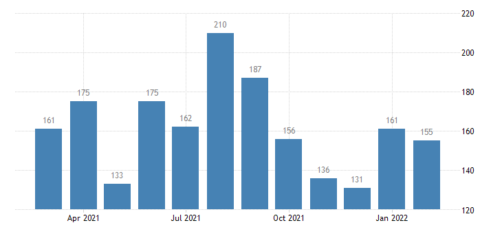 united states quits durable goods manufacturing level m nsa fed data
