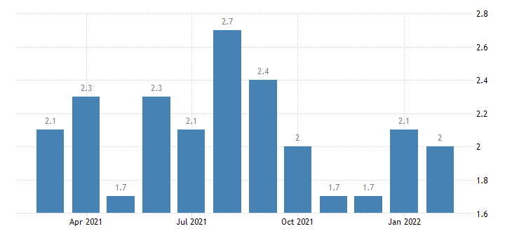 united states quits durable goods manufacturing rate m nsa fed data