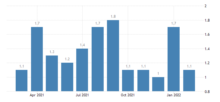 united states quits finance and insurance rate m nsa fed data