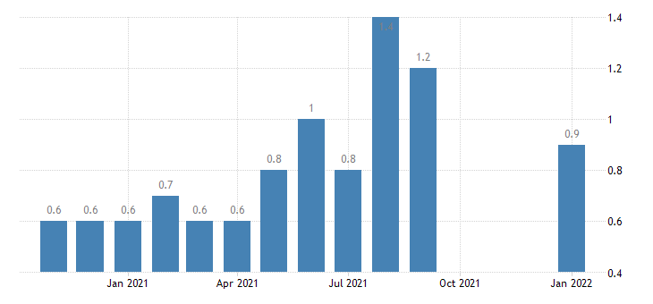 united states quits government rate m nsa fed data