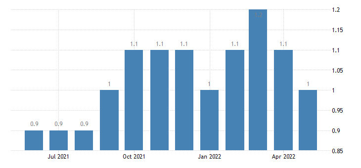 united states quits government rate m sa fed data